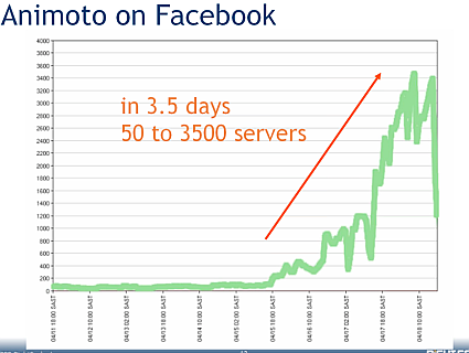 Animoto, the well used example of how server demand can explode.