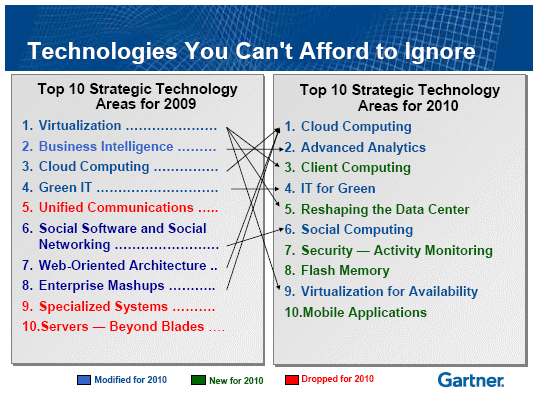 Gartner: Cloud Computing #1 Technology for 2010   Direct2DellEMC