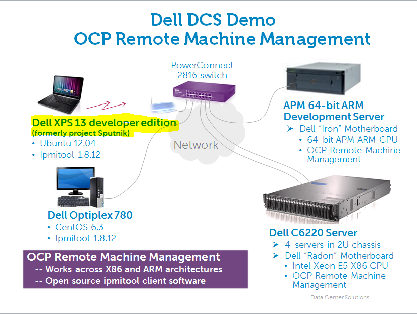 Intel and ARM systems in same chassis and managed remotely