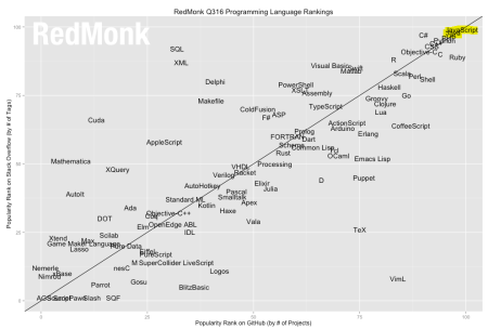 Redmonk Q3-16 language rankings
