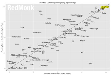 Redmonk Q3-16 language rankings